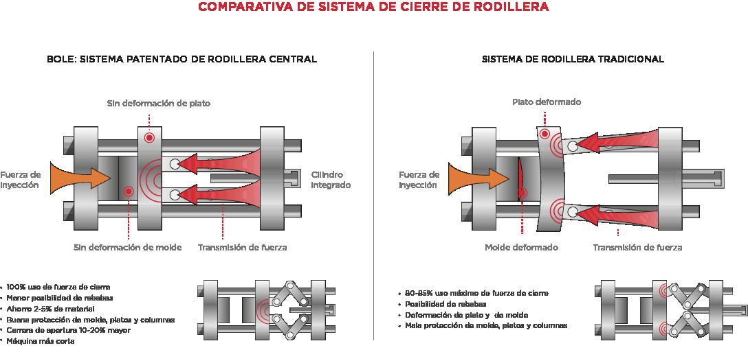 Comparativa de sistemas de cierre de rodillera en máquinas de inyección